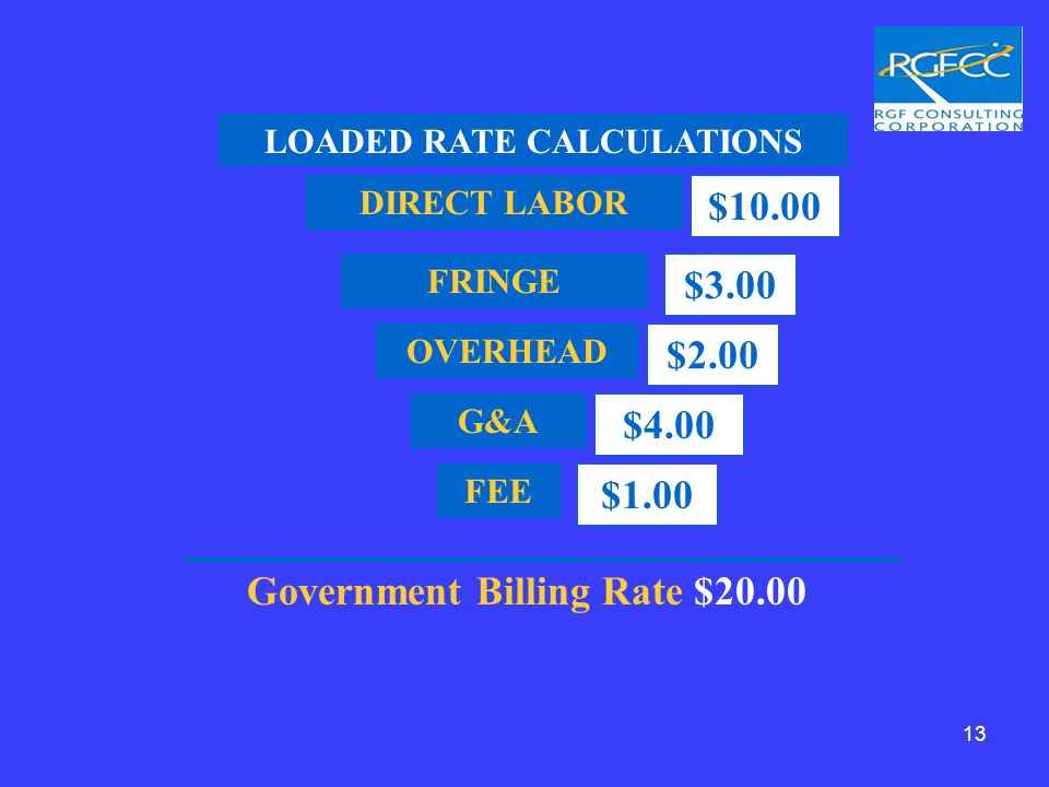 DIRECT LABOR $10.00 FRINGE $3.00 OVERHEAD $2.00 G&A $4.00 FEE $1.00 LOADED RATE CALCULATIONS Government Billing Rate $20.00 13