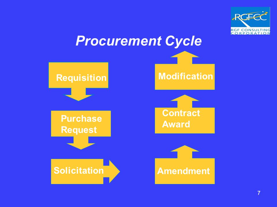 7 Procurement Cycle Requisition Purchase Request Solicitation Amendment Contract Award Modification