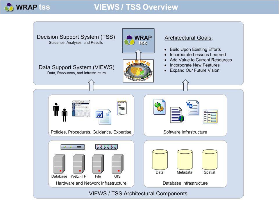 VIEWS / TSS Overview