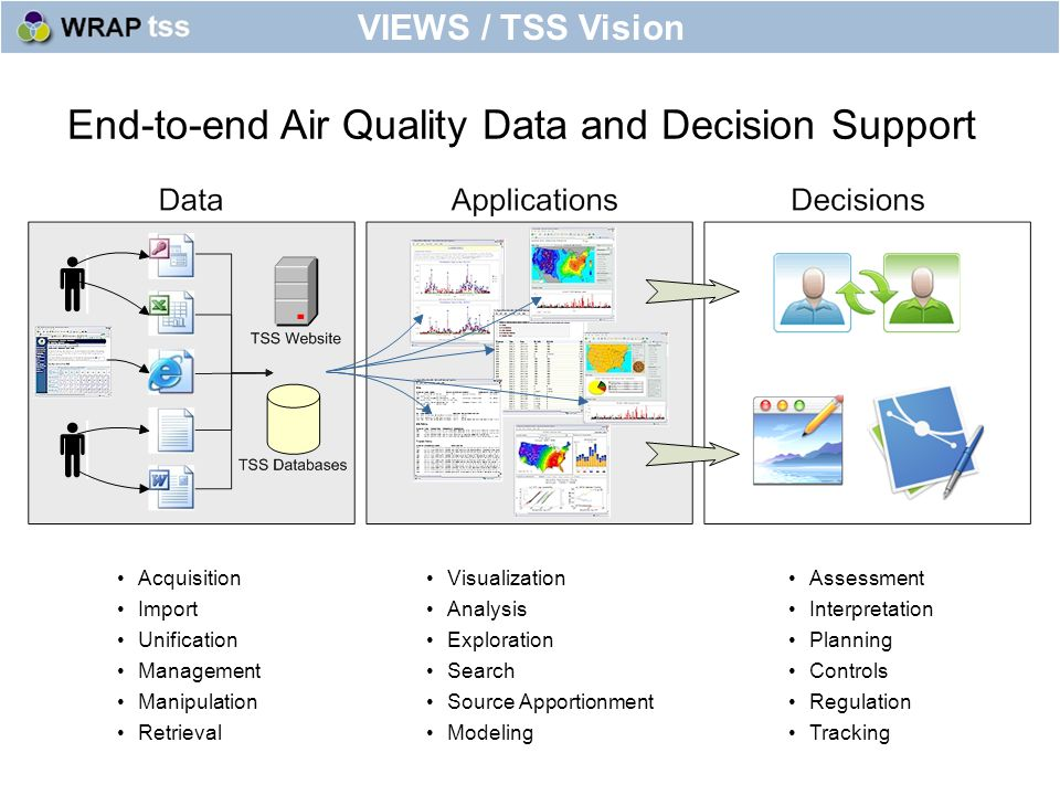 End-to-end Air Quality Data and Decision Support VIEWS / TSS Vision Acquisition Import Unification Management Manipulation Retrieval Visualization Analysis Exploration Search Source Apportionment Modeling Assessment Interpretation Planning Controls Regulation Tracking