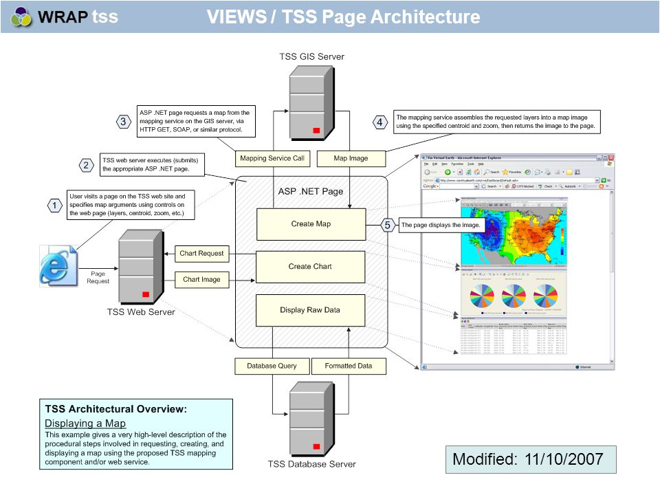 Modified: 11/10/2007 VIEWS / TSS Page Architecture
