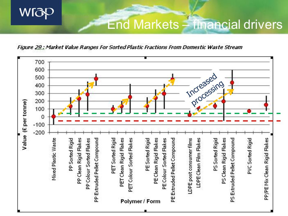 End Markets – financial drivers Increased processing