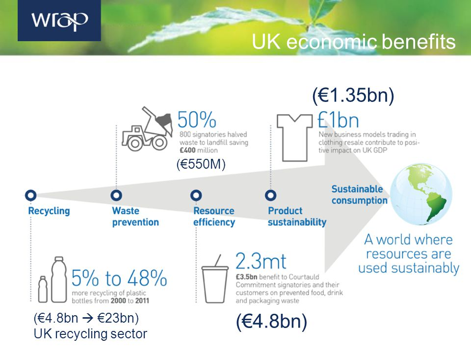 UK economic benefits (€1.35bn) (€550M) (€4.8bn) (€4.8bn  €23bn) UK recycling sector
