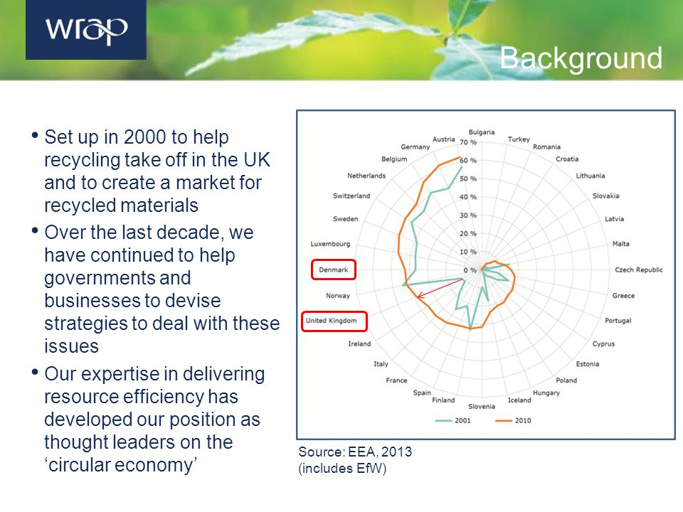 Set up in 2000 to help recycling take off in the UK and to create a market for recycled materials Over the last decade, we have continued to help governments and businesses to devise strategies to deal with these issues Our expertise in delivering resource efficiency has developed our position as thought leaders on the 'circular economy' Background Source: EEA, 2013 (includes EfW)