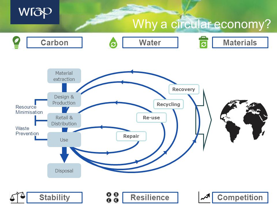 Why a circular economy? Carbon Recovery Recycling Repair Re-use Material extraction Disposal Design & Production Use Retail & Distribution Resource Mi