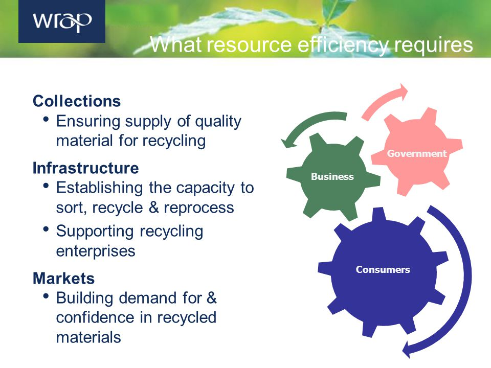 What resource efficiency requires Government Business Consumers Collections Ensuring supply of quality material for recycling Infrastructure Establishing the capacity to sort, recycle & reprocess Supporting recycling enterprises Markets Building demand for & confidence in recycled materials