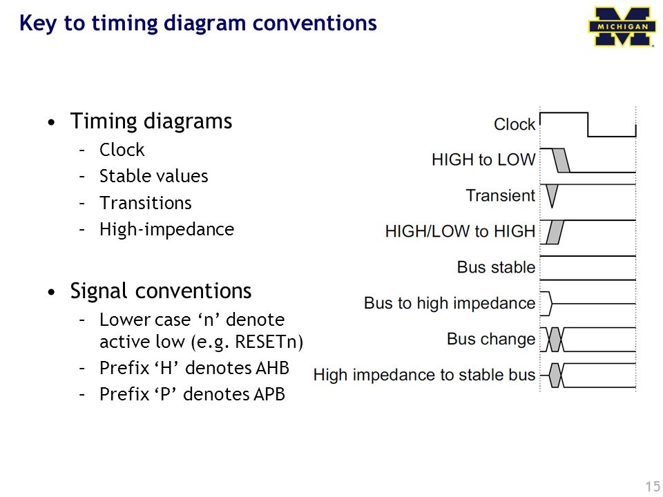 15 Key to timing diagram conventions Timing diagrams –Clock –Stable values –Transitions –High-impedance Signal conventions –Lower case 'n' denote acti