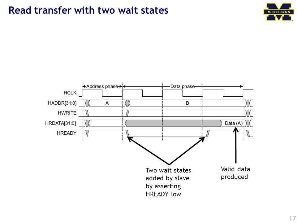 17 Read transfer with two wait states Two wait states added by slave by asserting HREADY low Valid data produced