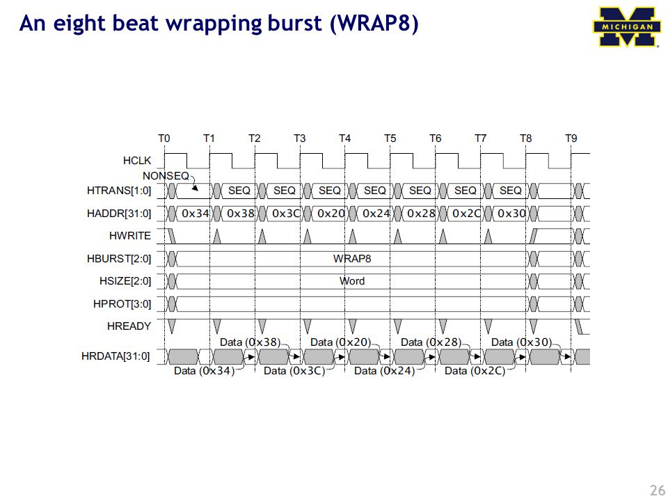 26 An eight beat wrapping burst (WRAP8)