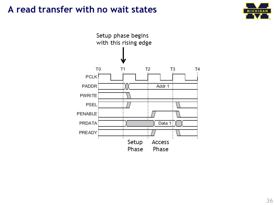 36 A read transfer with no wait states Setup phase begins with this rising edge Setup Phase Access Phase