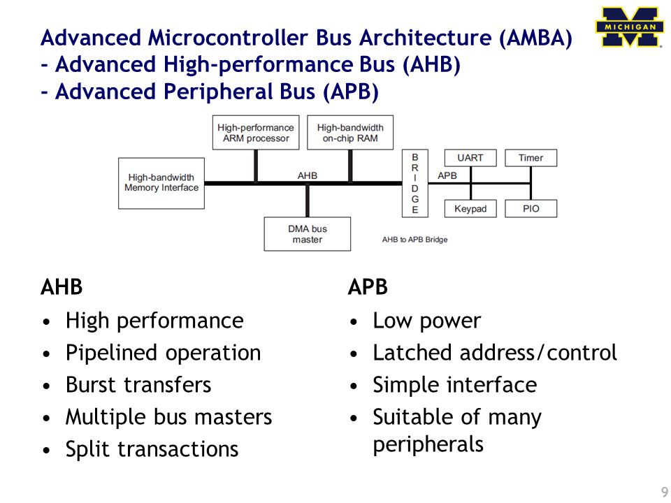 Advanced Microcontroller Bus Architecture (AMBA) - Advanced High-performance Bus (AHB) - Advanced Peripheral Bus (APB) AHB High performance Pipelined