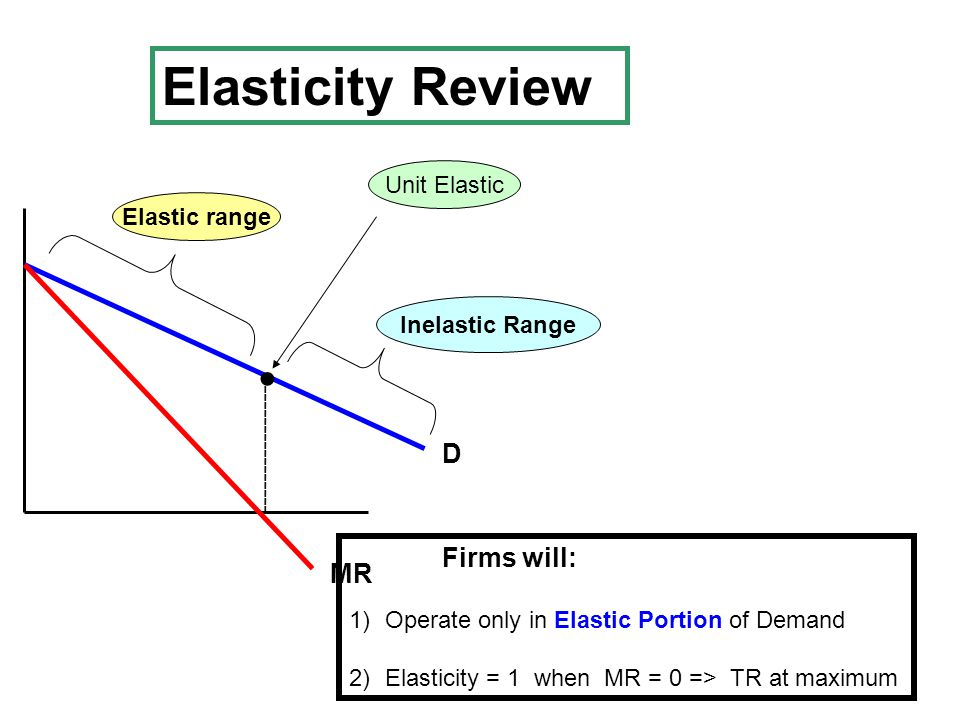 D MR ----------------- Unit ElasticElastic range Inelastic Range ● Elasticity Review Firms will: 1)Operate only in Elastic Portion of Demand 2)Elasticity = 1 when MR = 0 => TR at maximum
