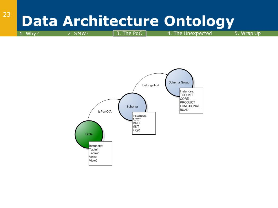23 1. Why 2. SMW 3. The PoC4. The Unexpected5. Wrap Up Data Architecture Ontology
