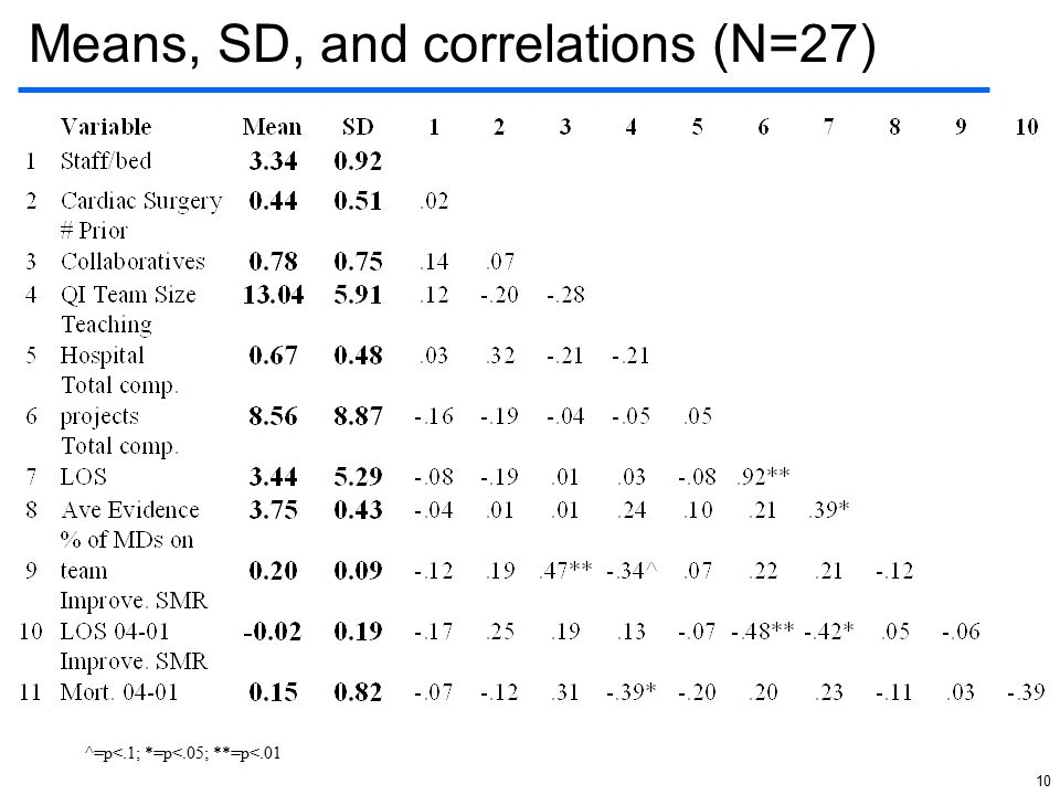 10 Means, SD, and correlations (N=27) ^=p<.1; *=p<.05; **=p<.01