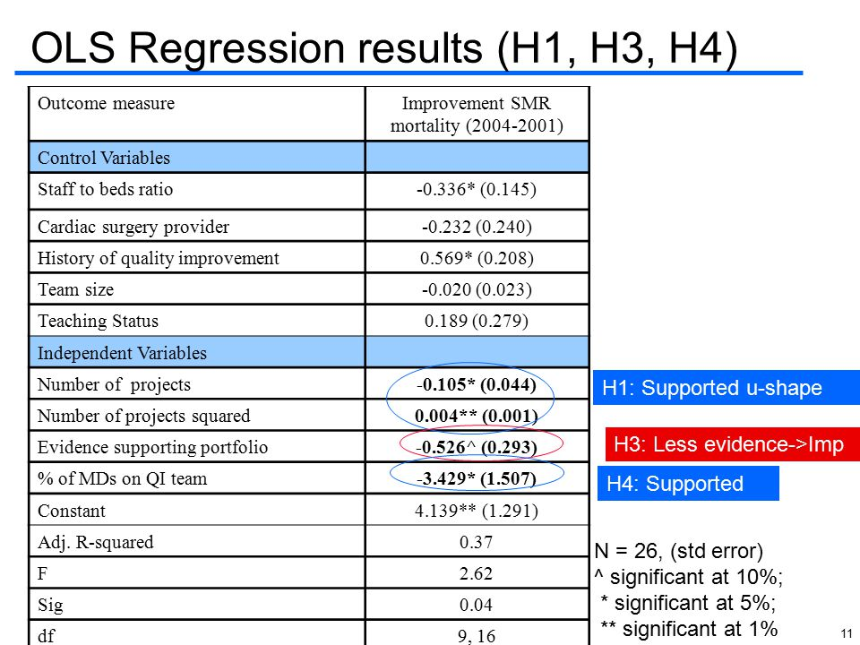 11 OLS Regression results (H1, H3, H4) Outcome measureImprovement SMR mortality (2004-2001) Control Variables Staff to beds ratio-0.336* (0.145) Cardi