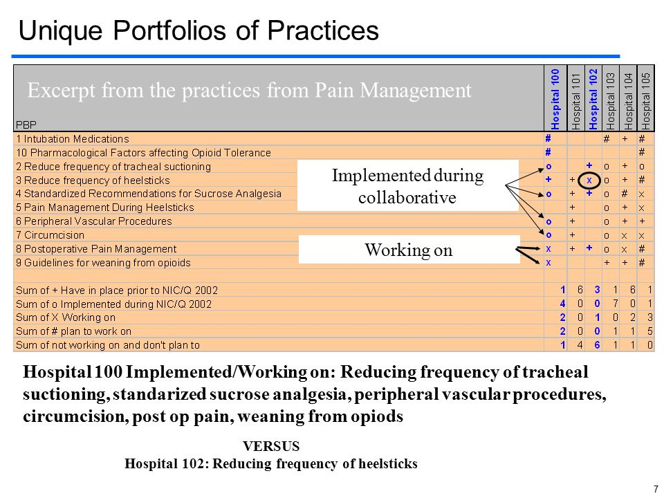 7 Unique Portfolios of Practices Excerpt from the practices from Pain Management Implemented during collaborative Working on Hospital 100 Implemented/