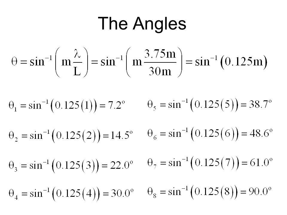 The Angles