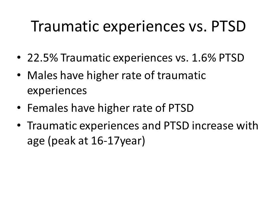 Traumatic experiences vs. PTSD 22.5% Traumatic experiences vs. 1.6% PTSD Males have higher rate of traumatic experiences Females have higher rate of P