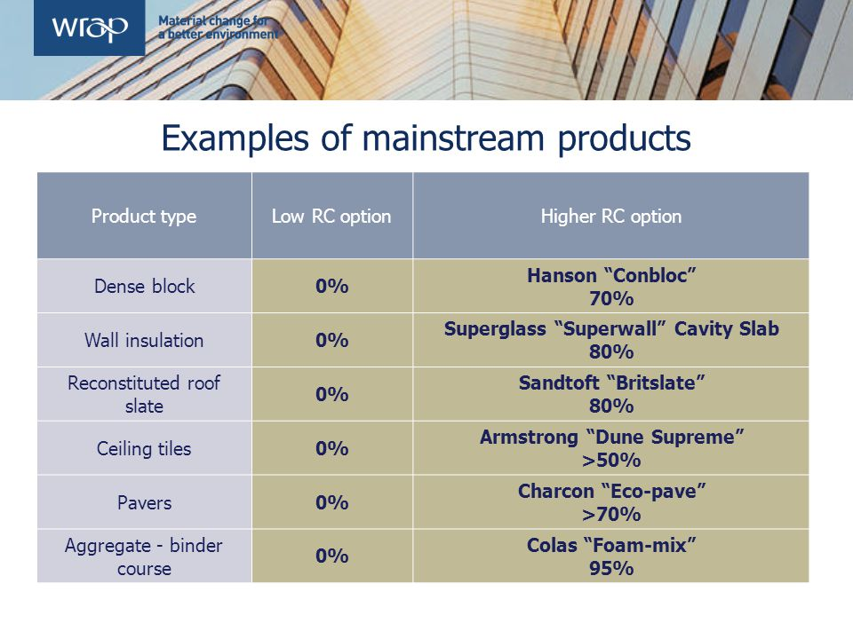 Examples of mainstream products Product typeLow RC optionHigher RC option Dense block0% Hanson Conbloc 70% Wall insulation0% Superglass Superwall Cavity Slab 80% Reconstituted roof slate 0% Sandtoft Britslate 80% Ceiling tiles0% Armstrong Dune Supreme >50% Pavers0% Charcon Eco-pave >70% Aggregate - binder course 0% Colas Foam-mix 95%