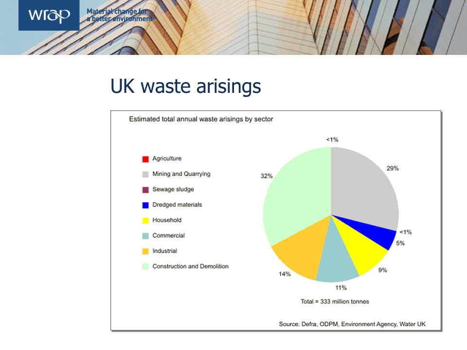 UK waste arisings