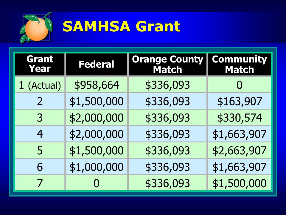 SAMHSA Grant Grant Year Federal Orange County Match Community Match 1 (Actual) $958,664$336,0930 2$1,500,000$336,093$163,907 3$2,000,000$336,093$330,574 4$2,000,000$336,093$1,663,907 5$1,500,000$336,093$2,663,907 6$1,000,000$336,093$1,663,907 70$336,093$1,500,000