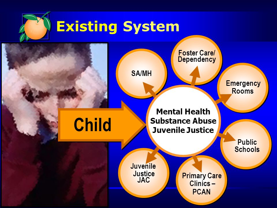 Existing System Emergency Rooms Emergency Rooms Foster Care/ Dependency Foster Care/ Dependency SA/MH Juvenile Justice JAC Juvenile Justice JAC Public Schools Primary Care Clinics – PCAN Primary Care Clinics – PCAN Child Mental Health Substance Abuse Juvenile Justice