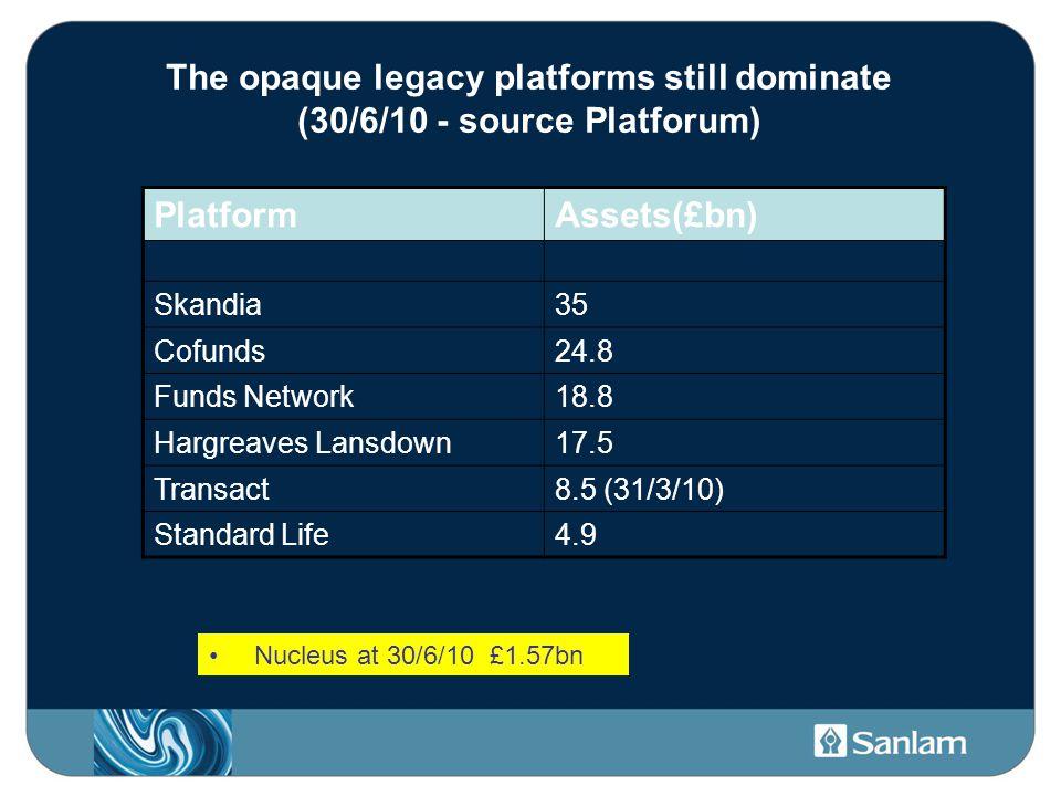The opaque legacy platforms still dominate (30/6/10 - source Platforum) PlatformAssets(£bn) Skandia35 Cofunds24.8 Funds Network18.8 Hargreaves Lansdown17.5 Transact8.5 (31/3/10) Standard Life4.9 Nucleus at 30/6/10 £1.57bn