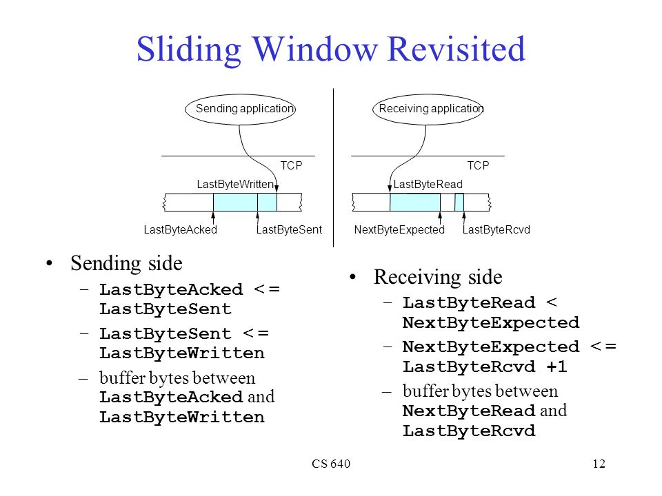 CS 64012 Sliding Window Revisited Sending side –LastByteAcked < = LastByteSent –LastByteSent < = LastByteWritten –buffer bytes between LastByteAcked and LastByteWritten Sending application LastByteWritten TCP LastByteSentLastByteAcked Receiving application LastByteRead TCP LastByteRcvdNextByteExpected Receiving side –LastByteRead < NextByteExpected –NextByteExpected < = LastByteRcvd +1 –buffer bytes between NextByteRead and LastByteRcvd