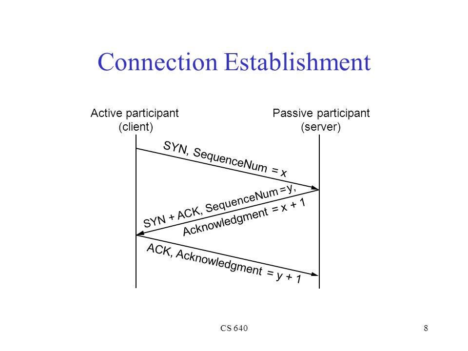 CS 6408 Connection Establishment Active participant (client) Passive participant (server) SYN, SequenceNum = x SYN + ACK, SequenceNum = y, ACK, Acknowledgment = y + 1 Acknowledgment = x + 1