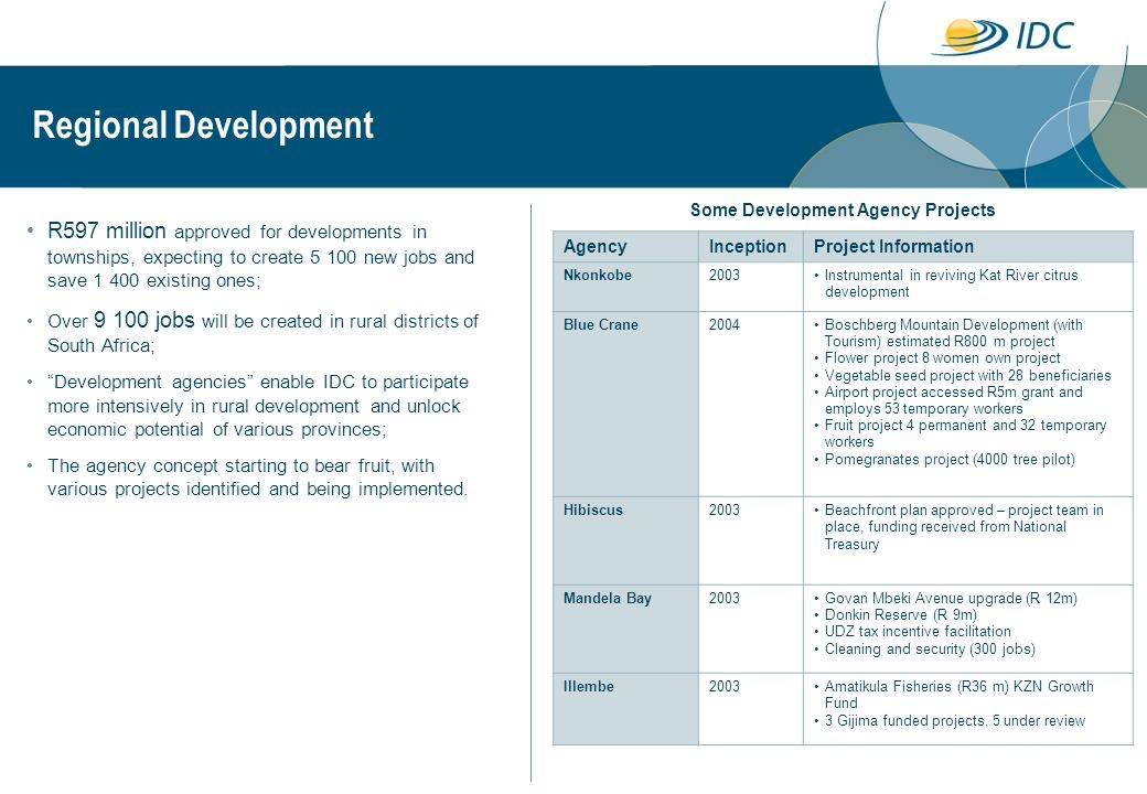 BEE 162 transactions totaling R3.4 billion to black empowered companies; BEE accounted for 68% of the total number of approvals and 58% of the total value of financing approved; Specific targeting of expansions and new BEE companies, and reduced focus on BEE acquisitions financed; 32% of funding approved was for expansions and start-ups by black business; R1 026 million approved for acquisitions; Extension of the competitive financing scheme.