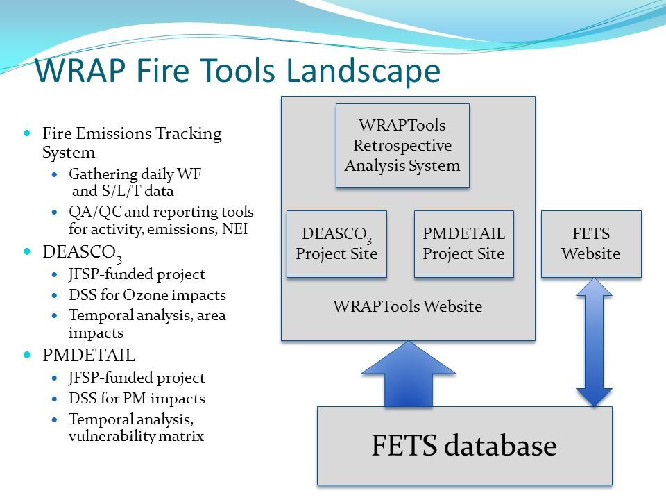 WRAP Fire Tools Landscape Fire Emissions Tracking System Gathering daily WF and S/L/T data QA/QC and reporting tools for activity, emissions, NEI DEASCO 3 JFSP-funded project DSS for Ozone impacts Temporal analysis, area impacts PMDETAIL JFSP-funded project DSS for PM impacts Temporal analysis, vulnerability matrix WRAPTools Website FETS database WRAPTools Retrospective Analysis System DEASCO 3 Project Site PMDETAIL Project Site FETS Website