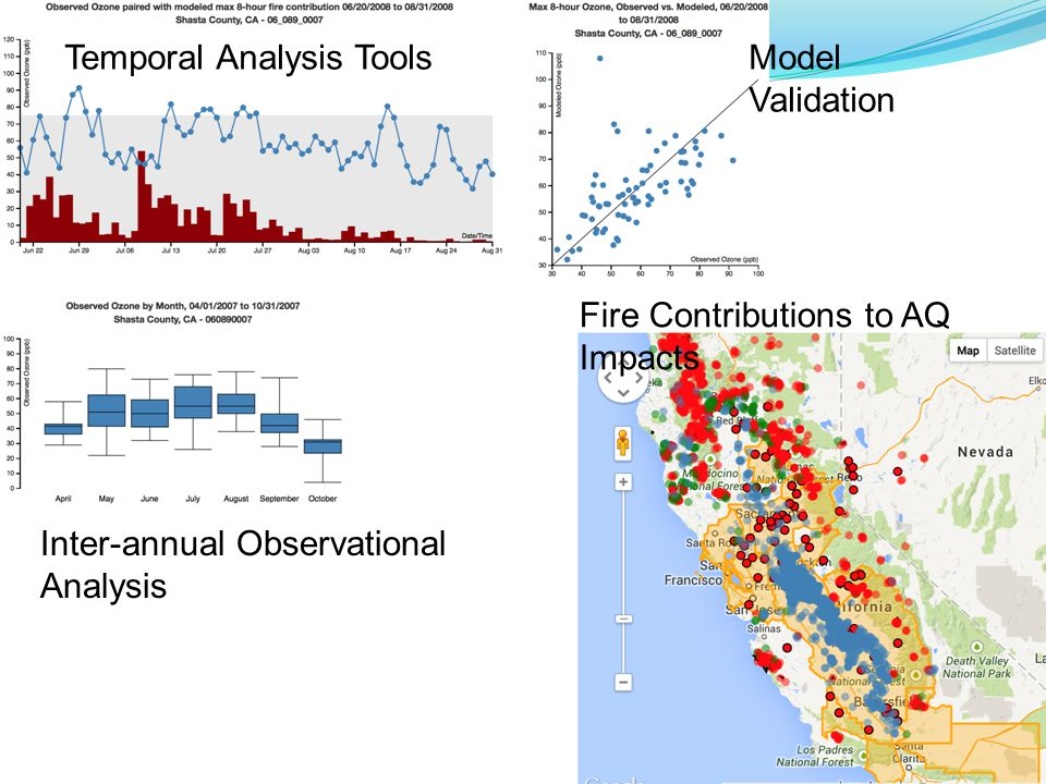 Model Validation Fire Contributions to AQ Impacts Temporal Analysis Tools Inter-annual Observational Analysis