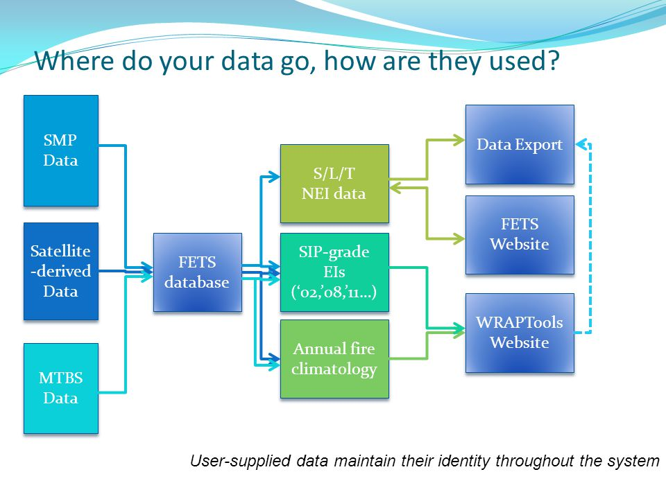 Where do your data go, how are they used.