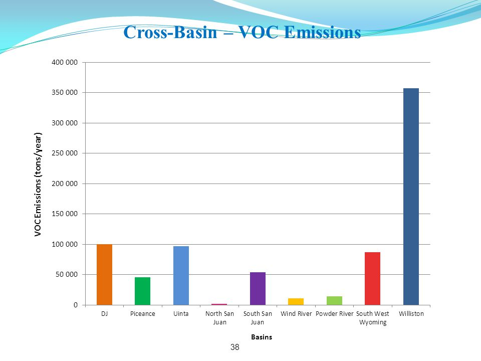 Cross-Basin – VOC Emissions 38