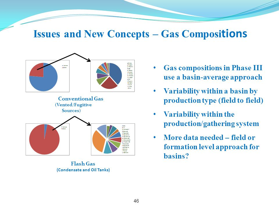 Issues and New Concepts – Gas Composi tions Gas compositions in Phase III use a basin-average approach Variability within a basin by production type (field to field) Variability within the production/gathering system More data needed – field or formation level approach for basins.