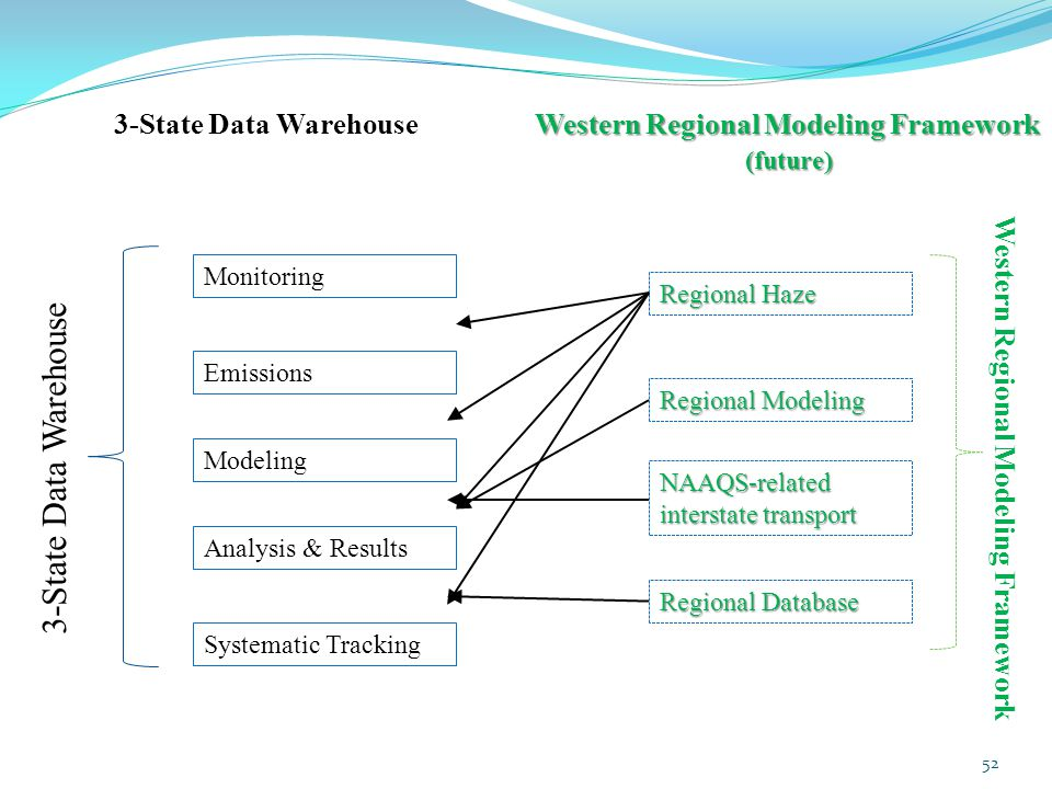 Western Regional Modeling Framework (future) 3-State Data WarehouseWestern Regional Modeling Framework (future) 52 Monitoring Emissions Modeling Analysis & Results Systematic Tracking 3-State Data Warehouse Regional Haze NAAQS-related interstate transport Regional Database Regional Modeling Western Regional Modeling Framework