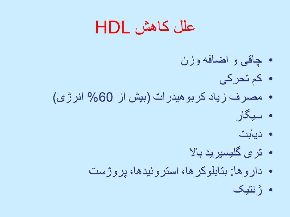 علل کاهش HDL چاقی و اضافه وزن کم تحرکی مصرف زیاد کربوهیدرات (بیش از 60% انرژی) سیگار دیابت تری گلیسیرید بالا داروها: بتابلوکرها، استروئیدها، پروژست ژنتیک