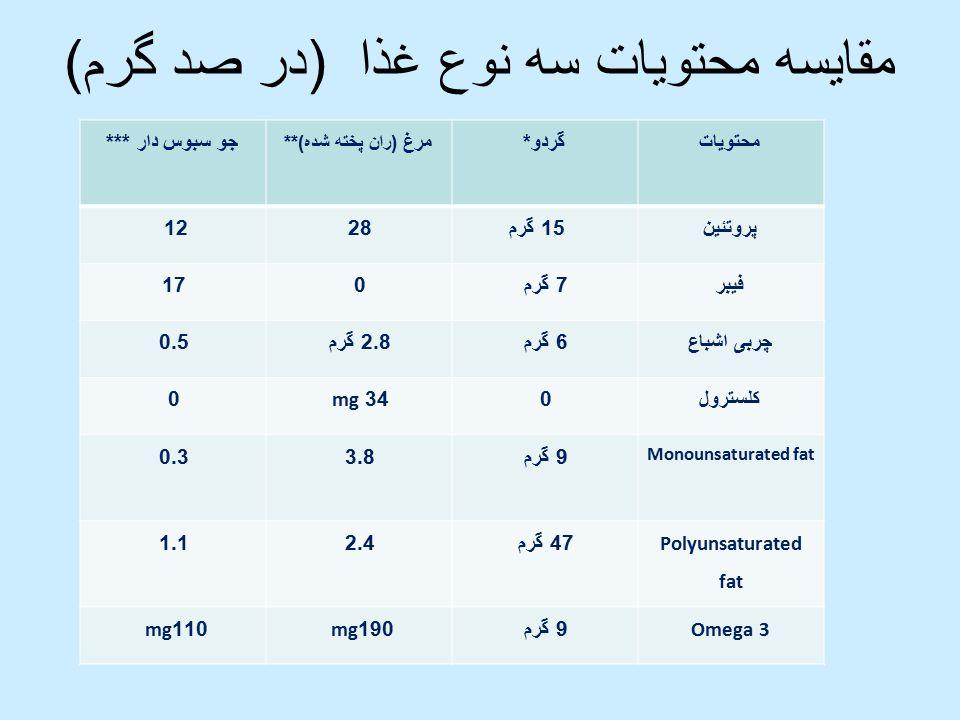 مقایسه محتویات سه نوع غذا (در صد گرم) جو سبوس دار *** مرغ ( ران پخته شده )** گردو * محتویات 1228 15 گرمپروتئین 1707 گرمفیبر 0.52.8 گرم 6 گرمچربی اشباع 034 mg0 کلسترول 0.33.89 گرم Monounsaturated fat 1.12.447 گرم Polyunsaturated fat 110 mg190 mg9 گرم Omega 3