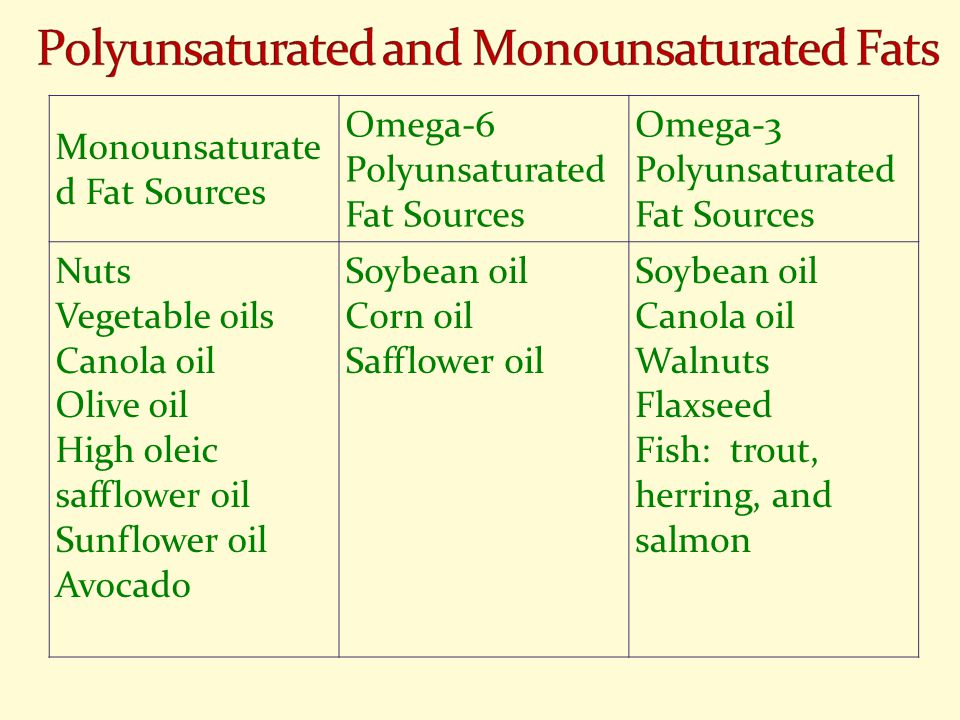 Monounsaturate d Fat Sources Omega-6 Polyunsaturated Fat Sources Omega-3 Polyunsaturated Fat Sources Nuts Vegetable oils Canola oil Olive oil High oleic safflower oil Sunflower oil Avocado Soybean oil Corn oil Safflower oil Soybean oil Canola oil Walnuts Flaxseed Fish: trout, herring, and salmon
