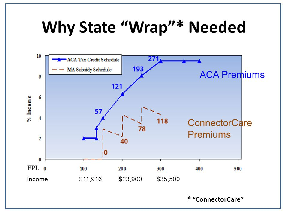 "Why State ""Wrap""* Needed Income $11,916 $23,900 $35,500 ConnectorCare Premiums ACA Premiums * ""ConnectorCare"""
