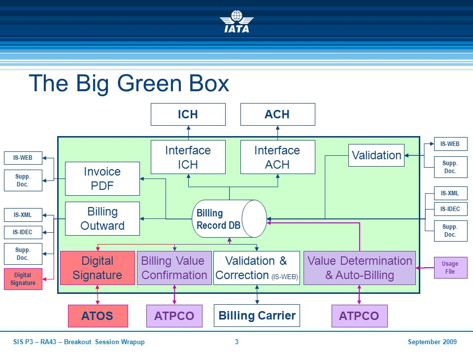 September 2009SIS P3 – RA43 – Breakout Session Wrapup3 The Big Green Box IS-XML IS-IDEC Billing Record DB Supp.
