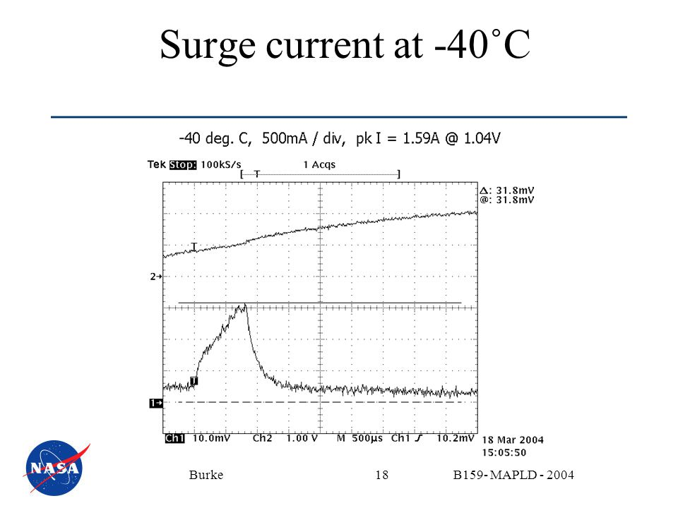 B159- MAPLD - 2004Burke18 Surge current at -40˚C