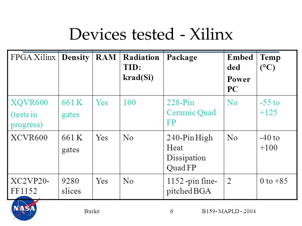 B159- MAPLD - 2004Burke6 Devices tested - Xilinx FPGA XilinxDensityRAMRadiation TID: krad(Si) PackageEmbed ded Power PC Temp (°C) XQVR600 (tests in pr