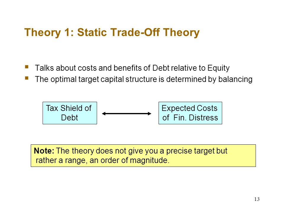 13 Theory 1: Static Trade-Off Theory  Talks about costs and benefits of Debt relative to Equity  The optimal target capital structure is determined by balancing Tax Shield of Debt Expected Costs of Fin.