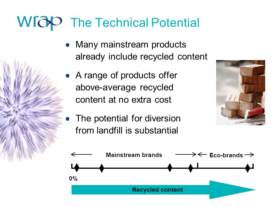 The Technical Potential Many mainstream products already include recycled content A range of products offer above-average recycled content at no extra cost The potential for diversion from landfill is substantial Recycled content Mainstream brands Eco-brands 0%