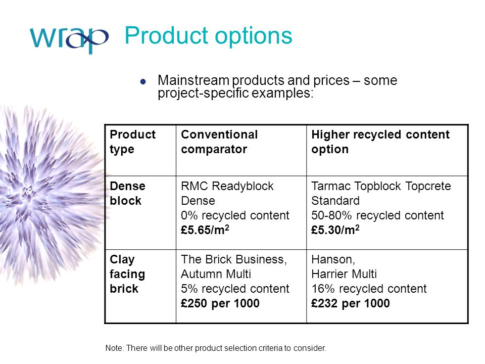 Product options Mainstream products and prices – some project-specific examples: Product type Conventional comparator Higher recycled content option D