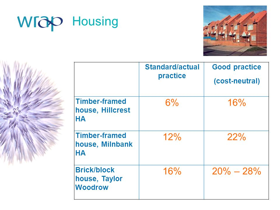Housing Standard/actual practice Good practice (cost-neutral) Timber-framed house, Hillcrest HA 6%16% Timber-framed house, Milnbank HA 12%22% Brick/block house, Taylor Woodrow 16%20% – 28%