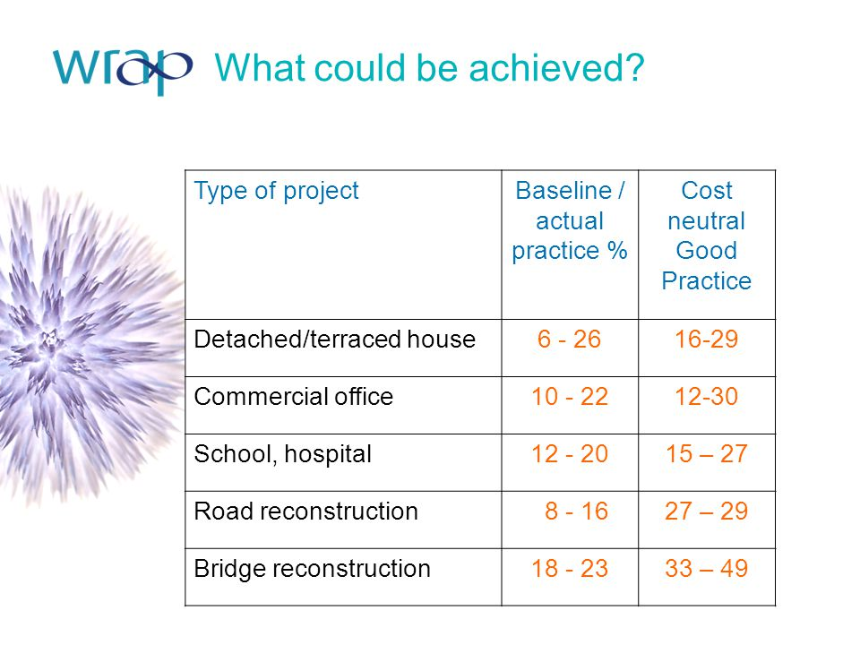 What could be achieved? Type of projectBaseline / actual practice % Cost neutral Good Practice Detached/terraced house6 - 2616-29 Commercial office10