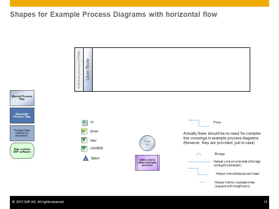 ©2012 SAP AG. All rights reserved.13 Shapes for Example Process Diagrams with horizontal flow (000) Link to other example process Manual Process Step