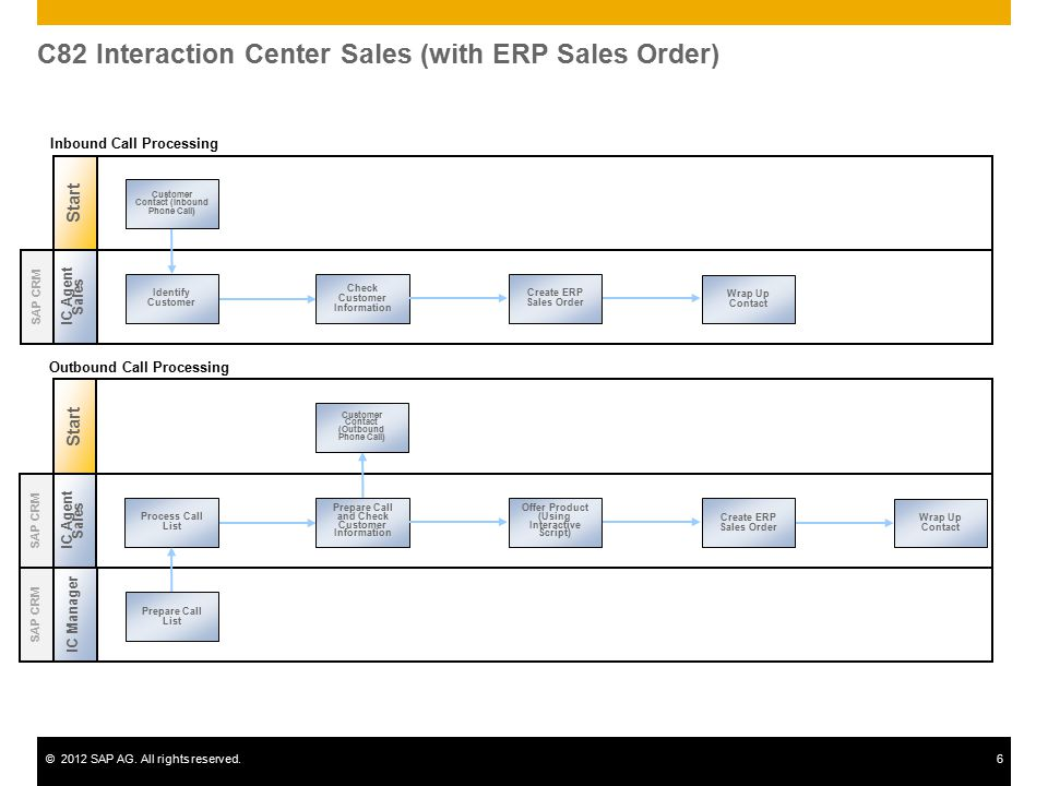©2012 SAP AG. All rights reserved.6 C82 Interaction Center Sales (with ERP Sales Order) Start IC Agent Sales Identify Customer Wrap Up Contact Check C